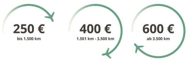 Flugverspästung Entschädigung Höhe Distanz Flug-verspaetet.de